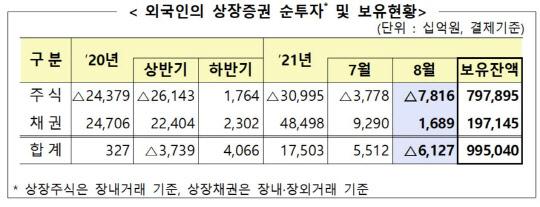 8월 외국인 7.8조원 순매도…보유액 13조원↓